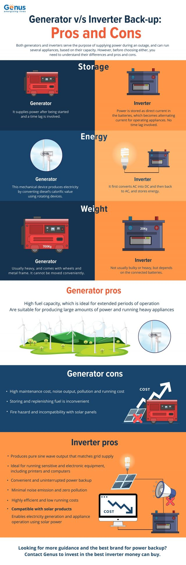 Generator vs Inverter Back-up Pros and Cons Infographic